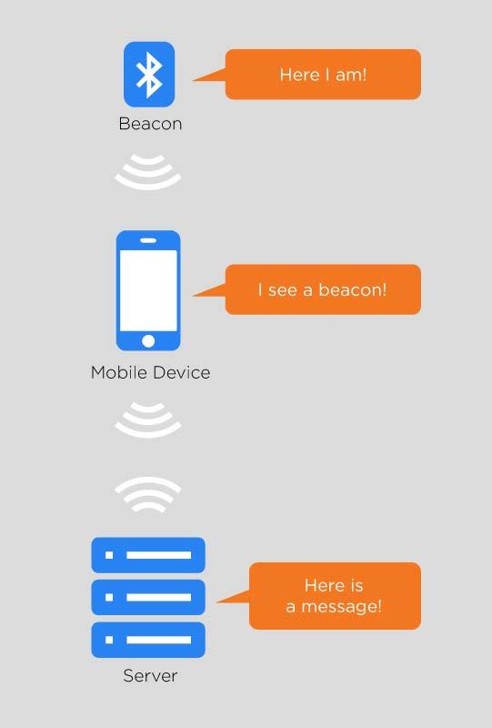 Beacon-Diagram