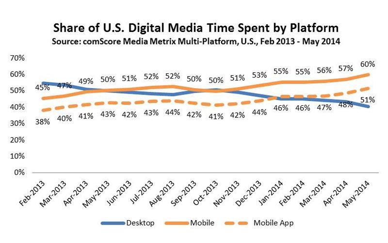Digital_Media_Time-Blog