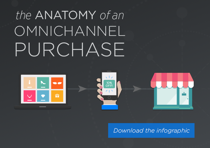 Anatomy Omnichannel Purchase Infographic