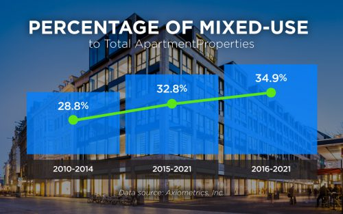 Percentage of mixed-use of total apartments Phunware