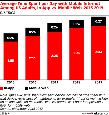Source: eMarketer, March 2017
